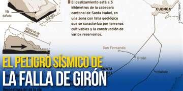 La Red Sísmica del Austro monitorea los movimientos telúricos de la región, prevén que la falla de Girón pueda generar un terremoto en la ciudad