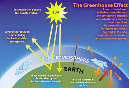 global warming artikel tentang Lingkungan Hidup artikel