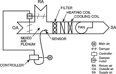 Air Conditioning Basics With Diagram, Air, Free Engine