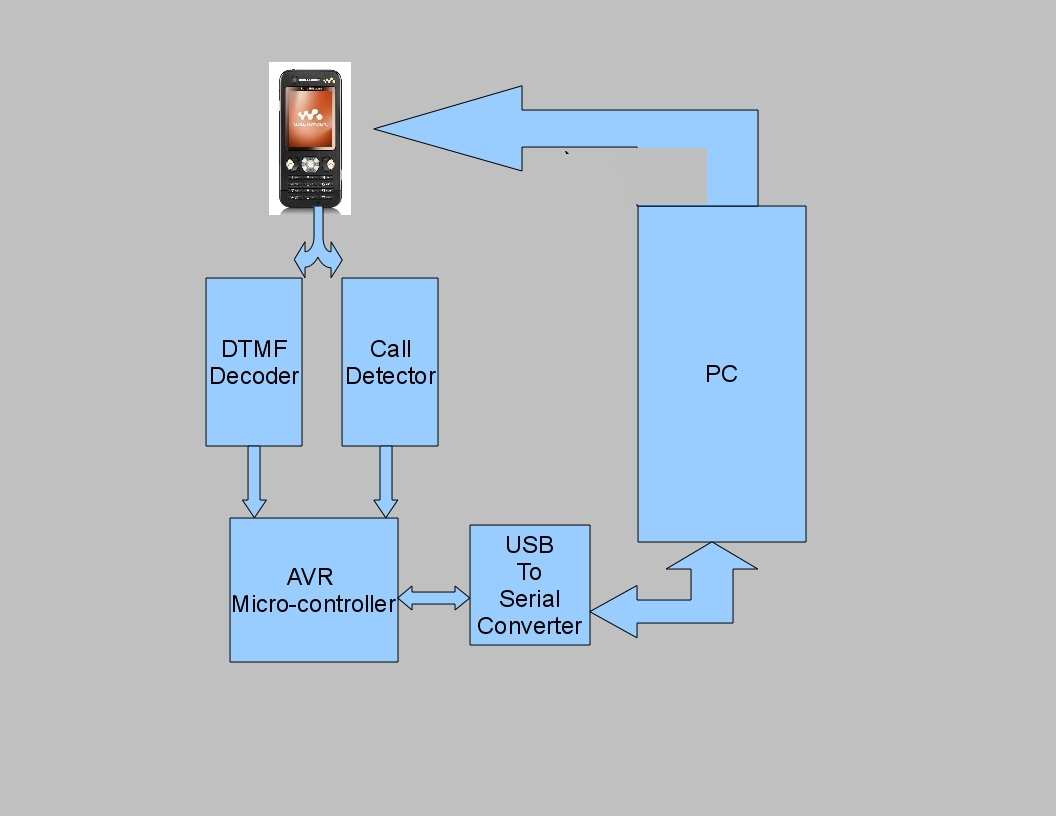 Mobile Incoming Call Indicator Circuit Diagram Wiring Diagram