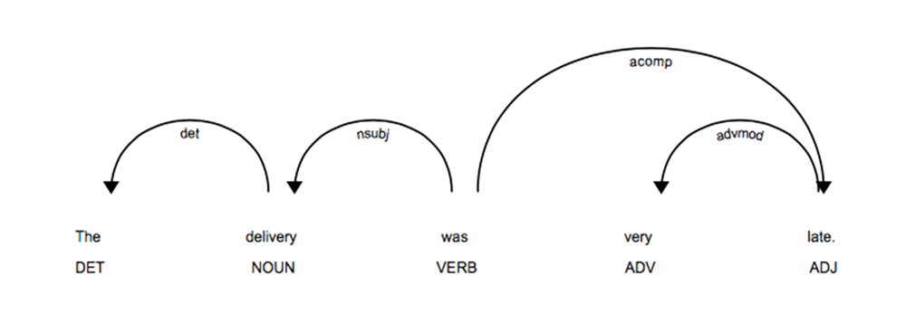 medium resolution of and hence there exists an underlying relationship and meaning behind these words that we can exploit using the dependency parsing tree by curating custom