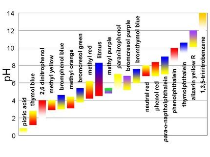 Bromothymol Blue Color Chart Homeschoolingforfree