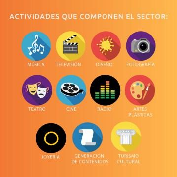 Actividades que componen la Economía Naranja