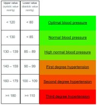 Blood pressure facts, and the relationship between BP and ...