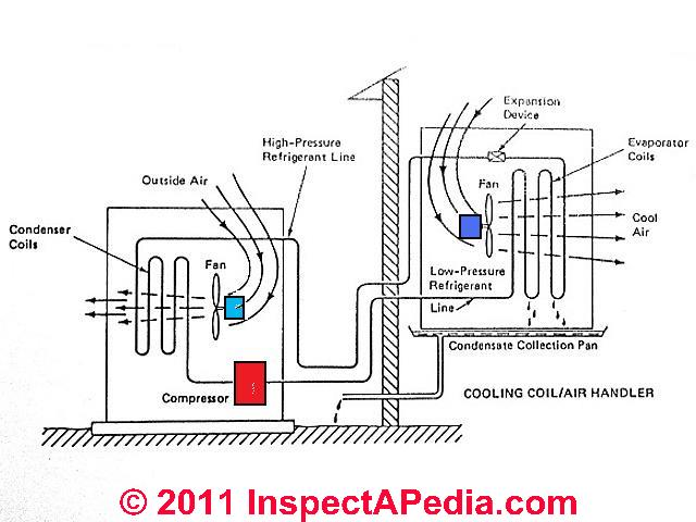 Principle & Operations of the Split System of Central Air