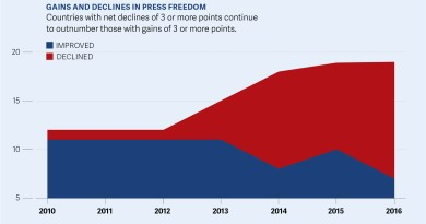 Only 13% of world's population enjoys a free press – Freedom House report