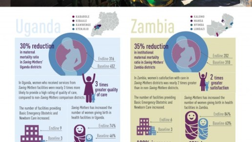 Key numbers from the Saving Mothers, Giving Lives programme in Uganda