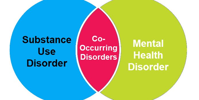Co-Occurring- How often does Mental Illness and Substance Use occur?