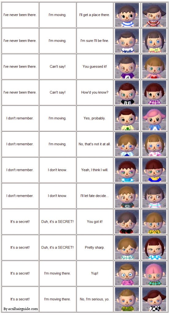 Animal Crossing New Leaf Face Guide - ACNL Face Guide