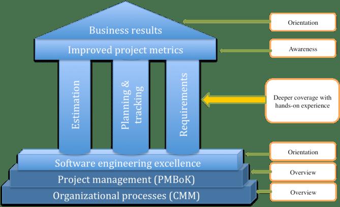 software-project-management-primer