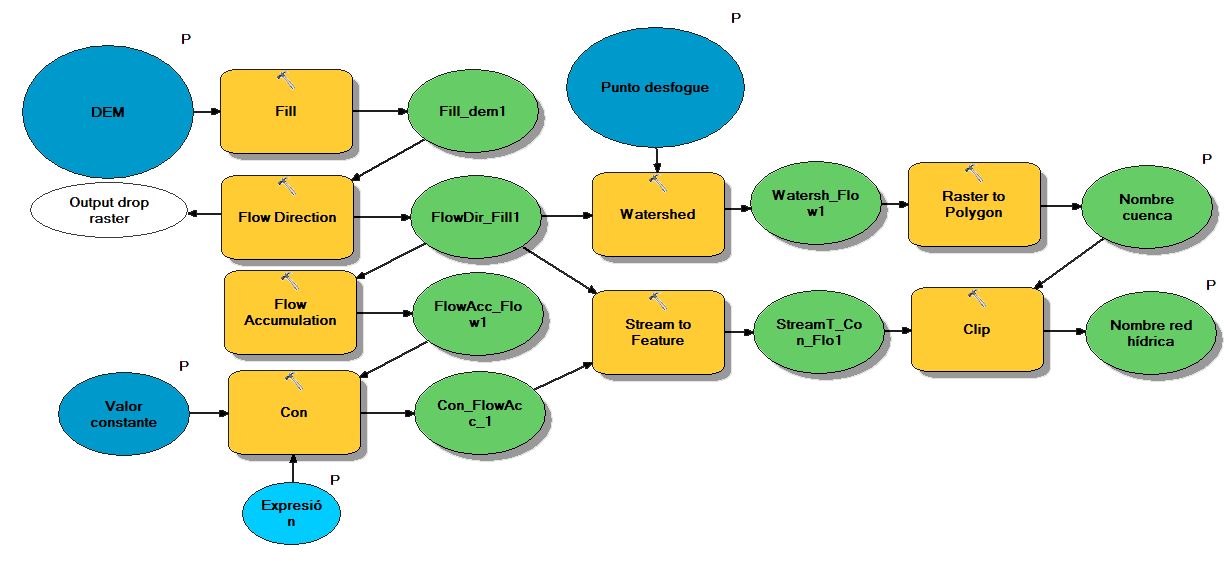 Uso ModelBuilder en ArcGIS