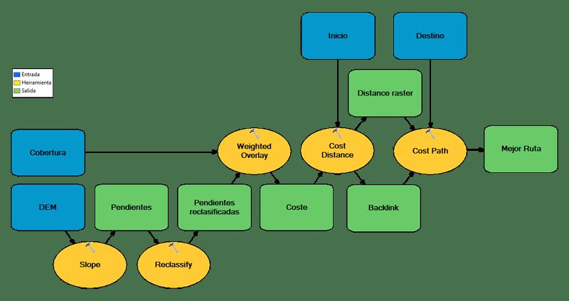 Cost Path Model