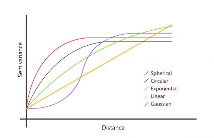 Semivariograma
