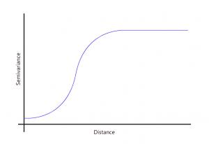 Variograma con modelo Gaussiano