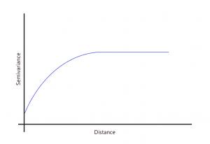 Variograma con modelo circular