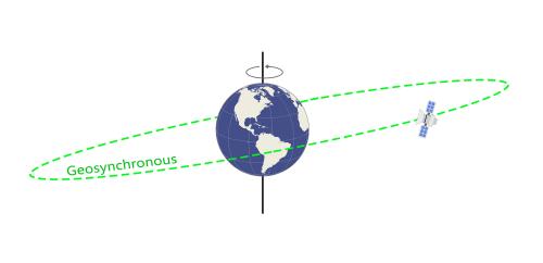 Satélite geosincrónico