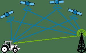 Corrección diferencial GPS