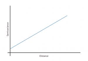 Semivariograma con modelo lineal