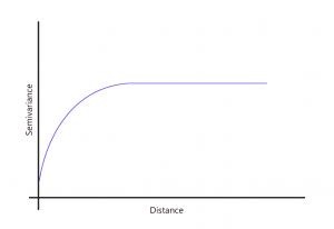 Semivariograma con modelo esférico