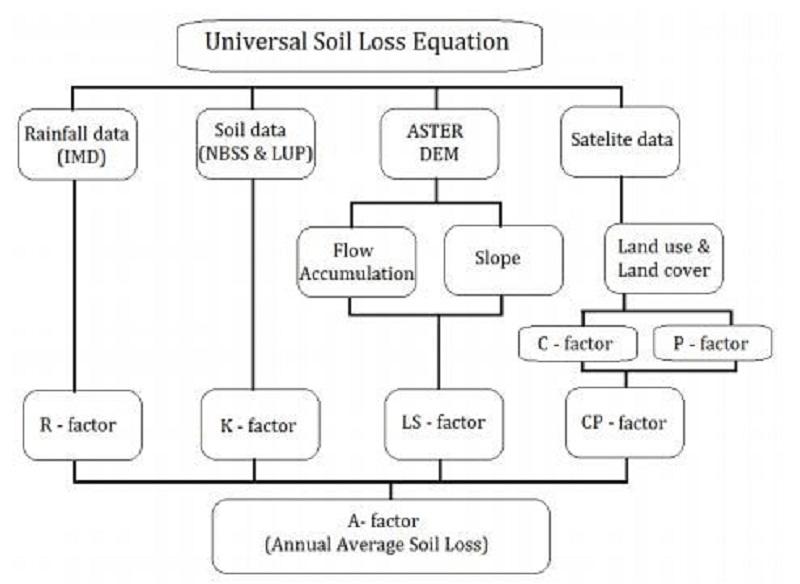 Diagrama de flujo de la metodología USLE