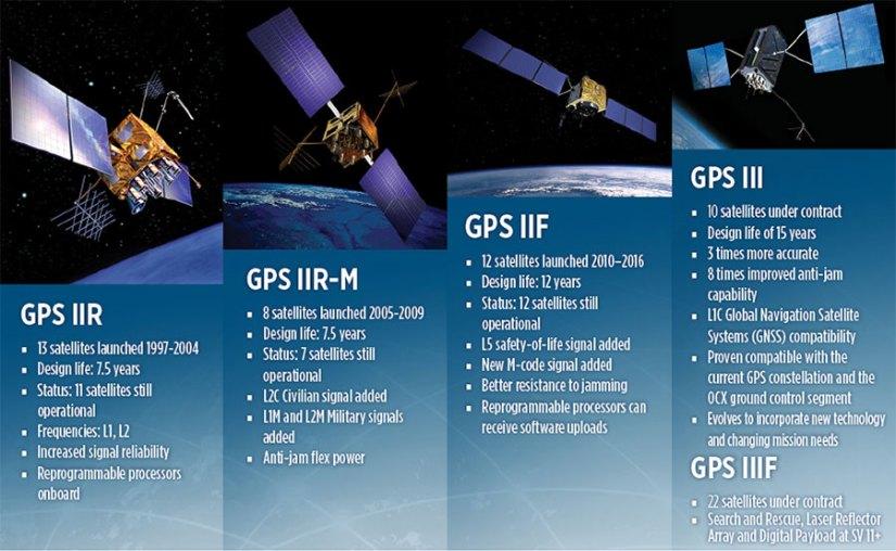 GPSIII-chart-W
