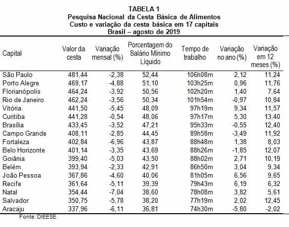 Tabela da variação de preço por capital