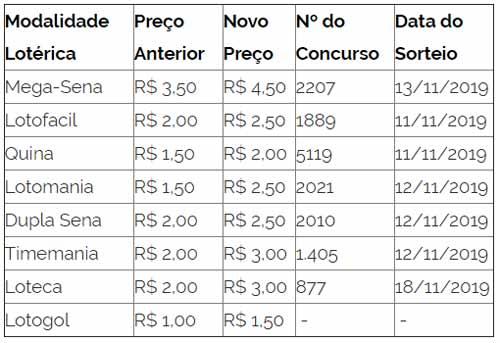Tabela com os novos preços