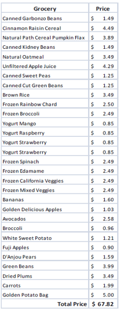 Price Comparison On Homemade Baby Food Vs Store Bought