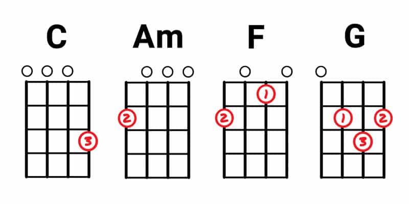 57+ Easy Ukulele Songs for Beginners (using basic chords)