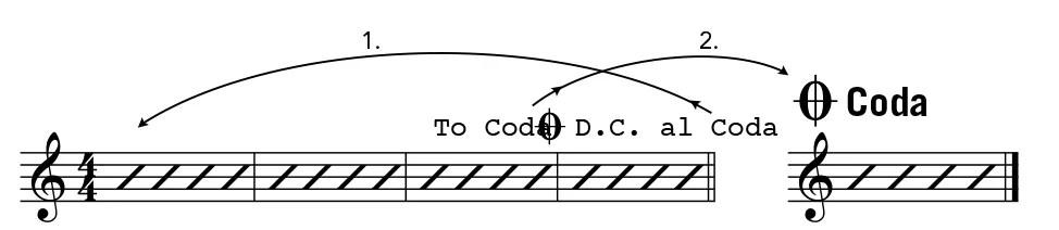 guitar notation DC al Coda