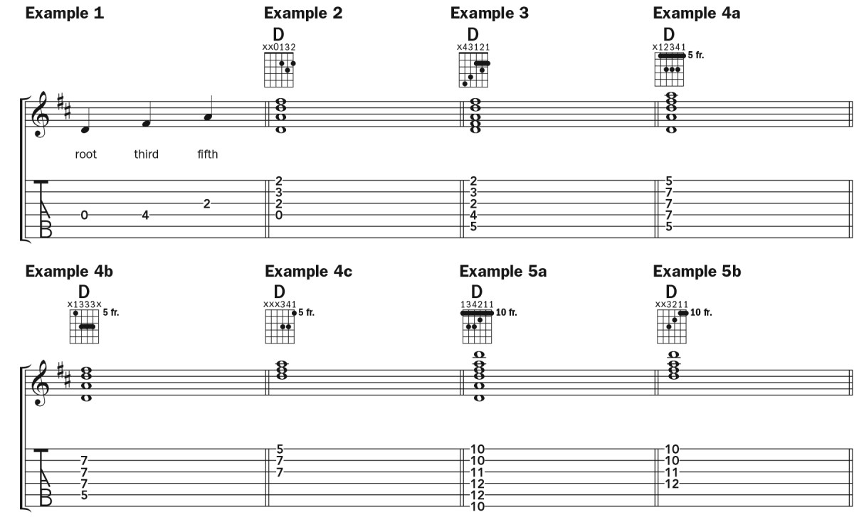 Learn to Play D Major Chords Up and Down the Neck   Chord by Chord ...
