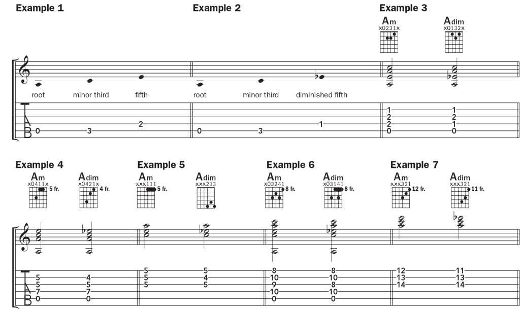 guitar notation for an A diminished chord
