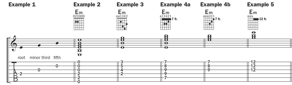 guitar notation for the E minor chord