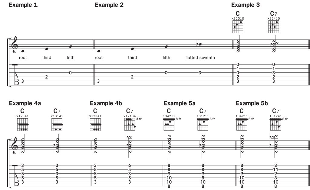 notation for the C7 guitar chord