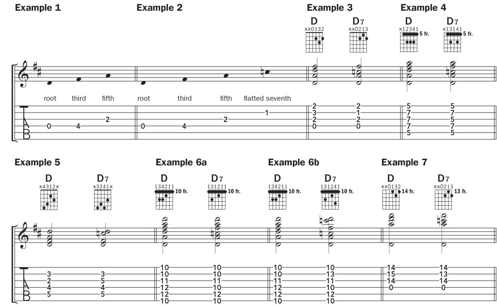 notation for the D7 guitar chord