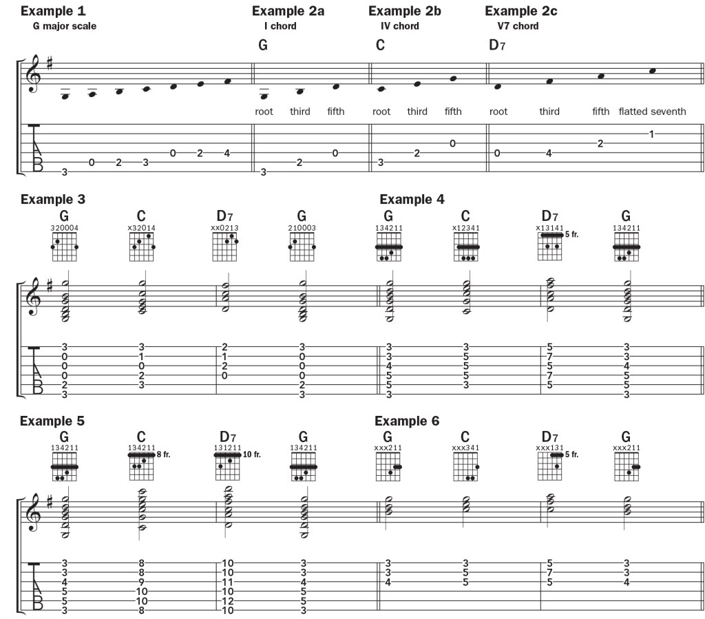 music for the I–IV–V7–I guitar chord, one of the most common progressions
