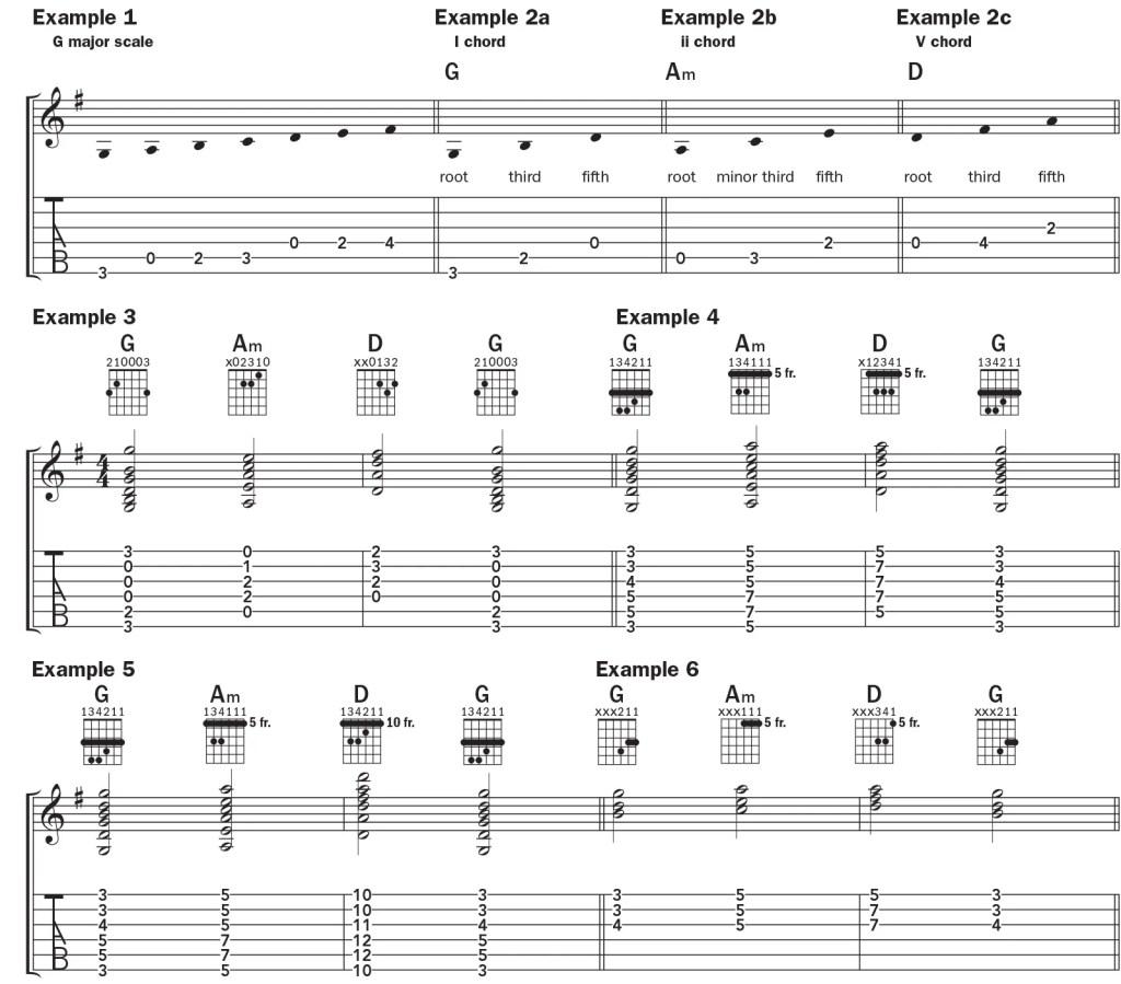 the I–ii–V–I guitar chord using open chords in G major