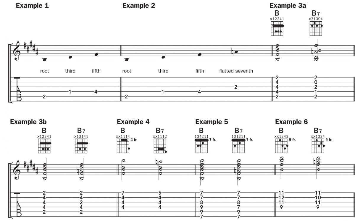 notation for the b7 guitar chord