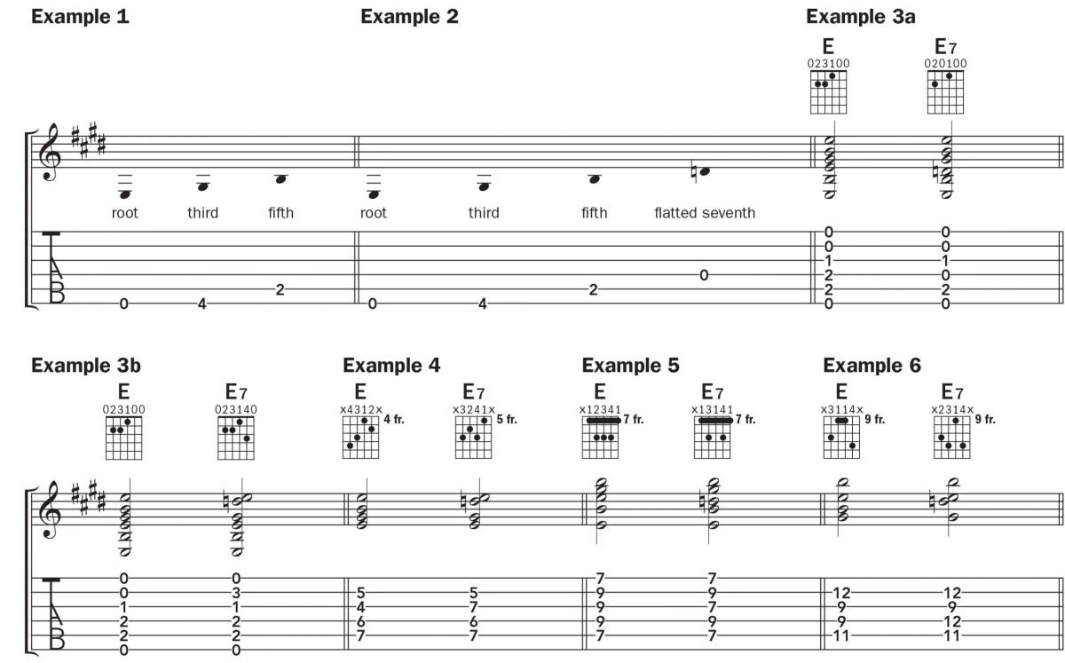notation for the e7 guitar chord