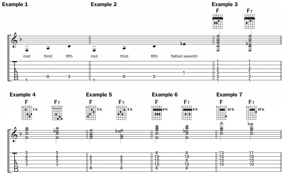 f7 chord diagrams and tab, notation