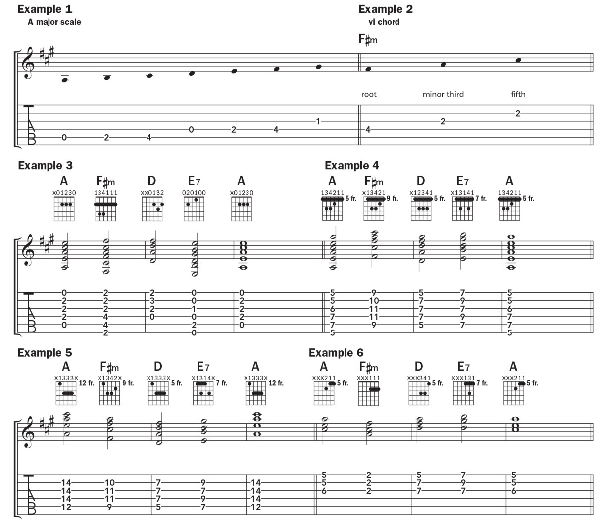 chord by chord progression tab and notation