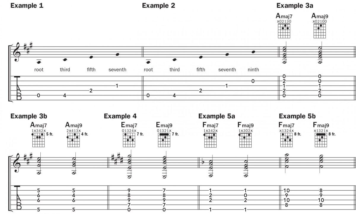 chord by chord diagrams amaj9 emaj9 fmaj9