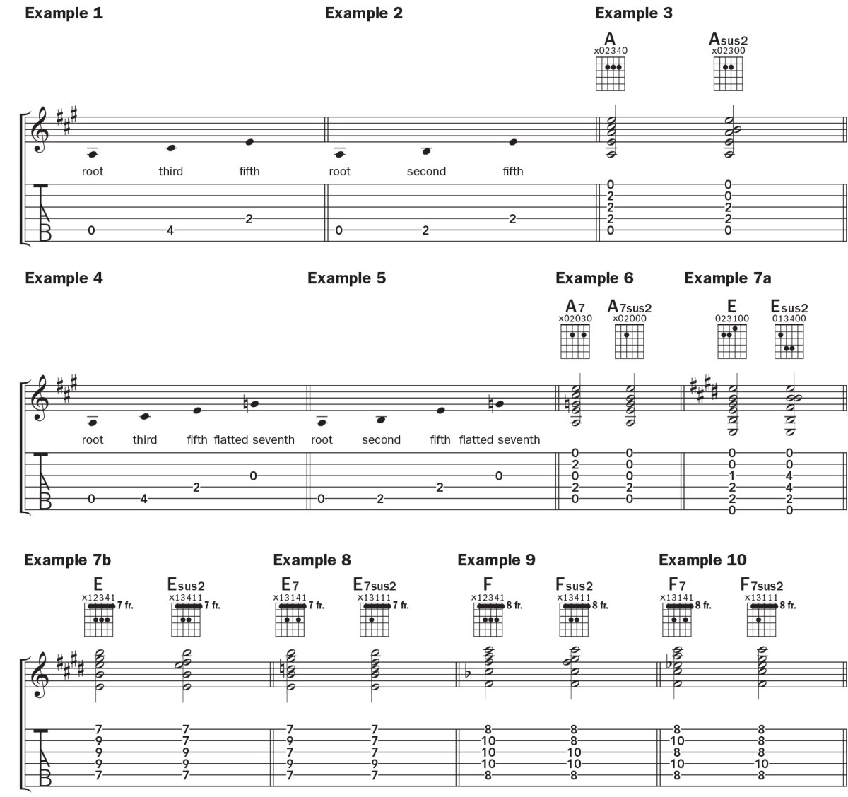 tab and notation for a, e, and f sus2 and 7sus2 acoustic guitar chords