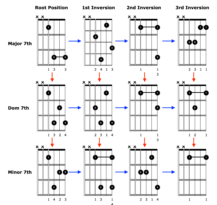 hight resolution of advanced sounding chords diagrams
