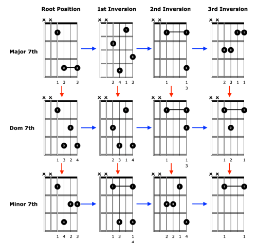 small resolution of advanced sounding chords diagrams