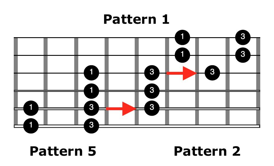 How To Play Unique Sounding Acoustic Fingerpicking Blues