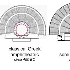 Greek Stage Diagram Soft Starter Wiring  The Origins Of Building Acoustics For Theatre And Music