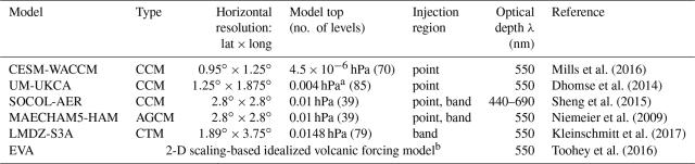ACP - Model physics and chemistry causing intermodel disagreement