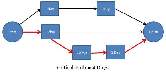 Critical Path Critical Path Method AcqNotes