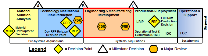 Image result for dod engineering system